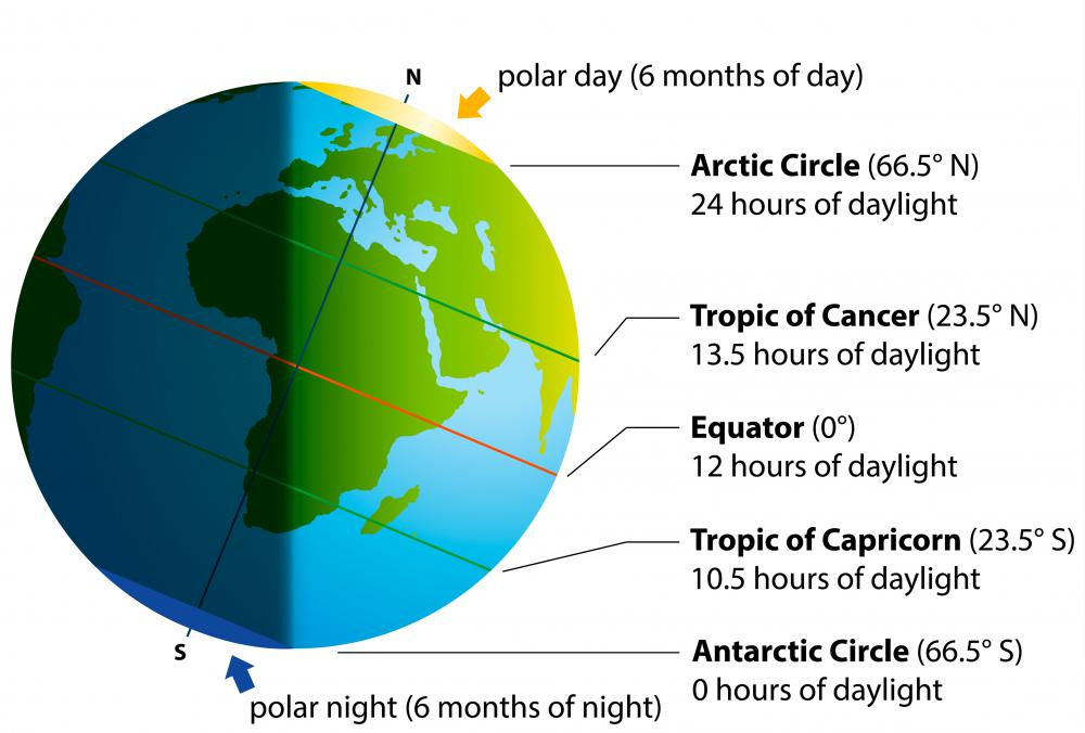The north temperate zone is between the Arctic Circle and the Tropic of Cancer, while the south temperate zone is between the Antarctic Circle and the Tropic of Capricorn.