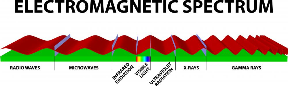 The electromagnetic spectrum extends over a wide range of wavelengths.