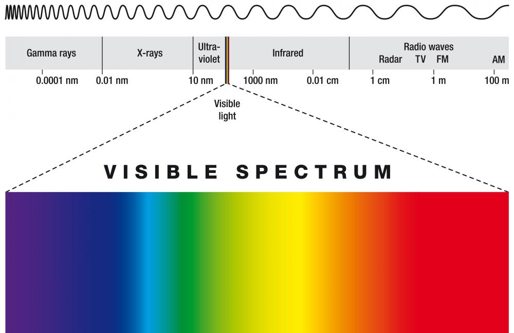When all of the visible spectrum is combined, the result is white light.