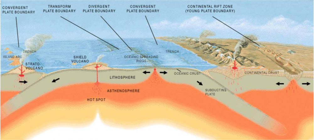 Between the core and the crust lies the mantle, a hot, semi-liquid region that drives plate tectonics.